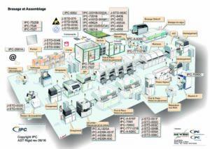 Normes IPC dans une usine d′assemblage