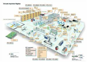 Normes IPC dans une usine de circuits imprimés