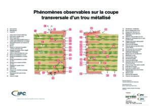 Défauts dans les trous métallisés (FR / EN)