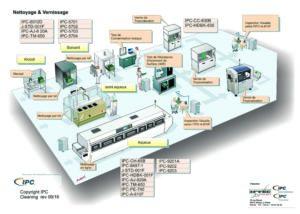 Normes IPC (atelier de nettoyage et vernissage)